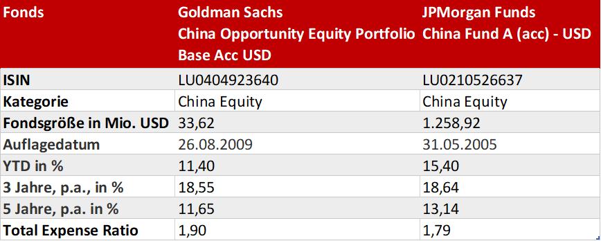 China Fonds Vergleich: GS China Opportunity Equity Portfolio und JPM China A Fund