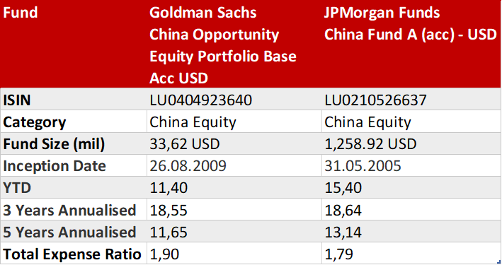 Jpm chinese investment trust why bank of america investment banking