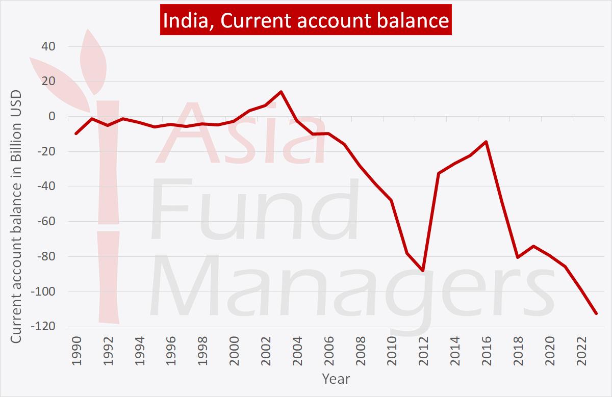 Indian economy: current account balance