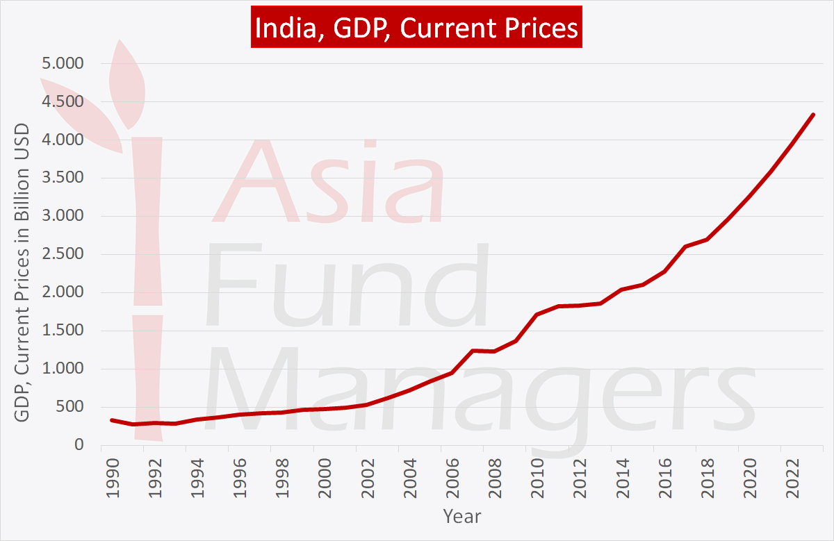 Indian economy: GDP current prices