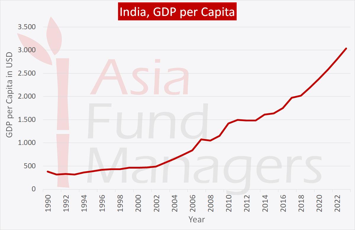 Indian economy: GDP per capita