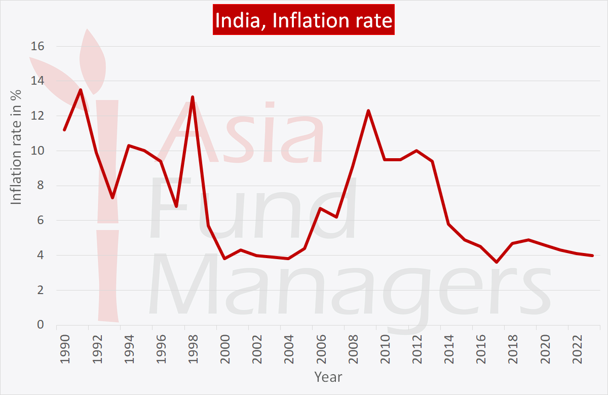 Indian economy: inflation rate