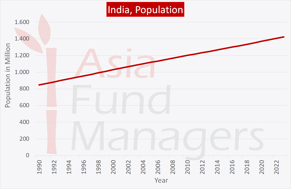 Indian economy affected by growing population