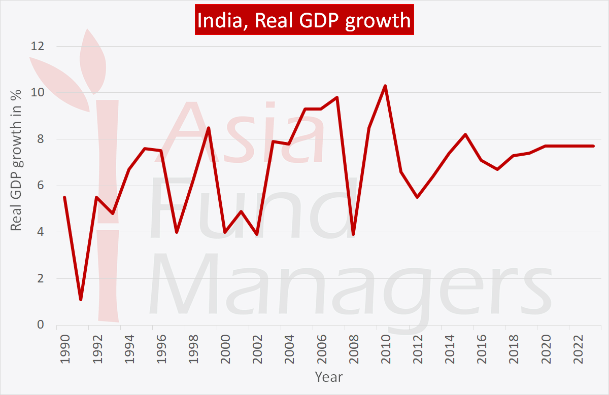 Indian Economy: Real GDP growth