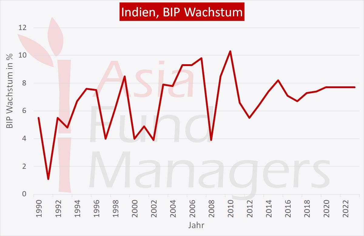 Indien Wirtschaft: BIP Wachstum