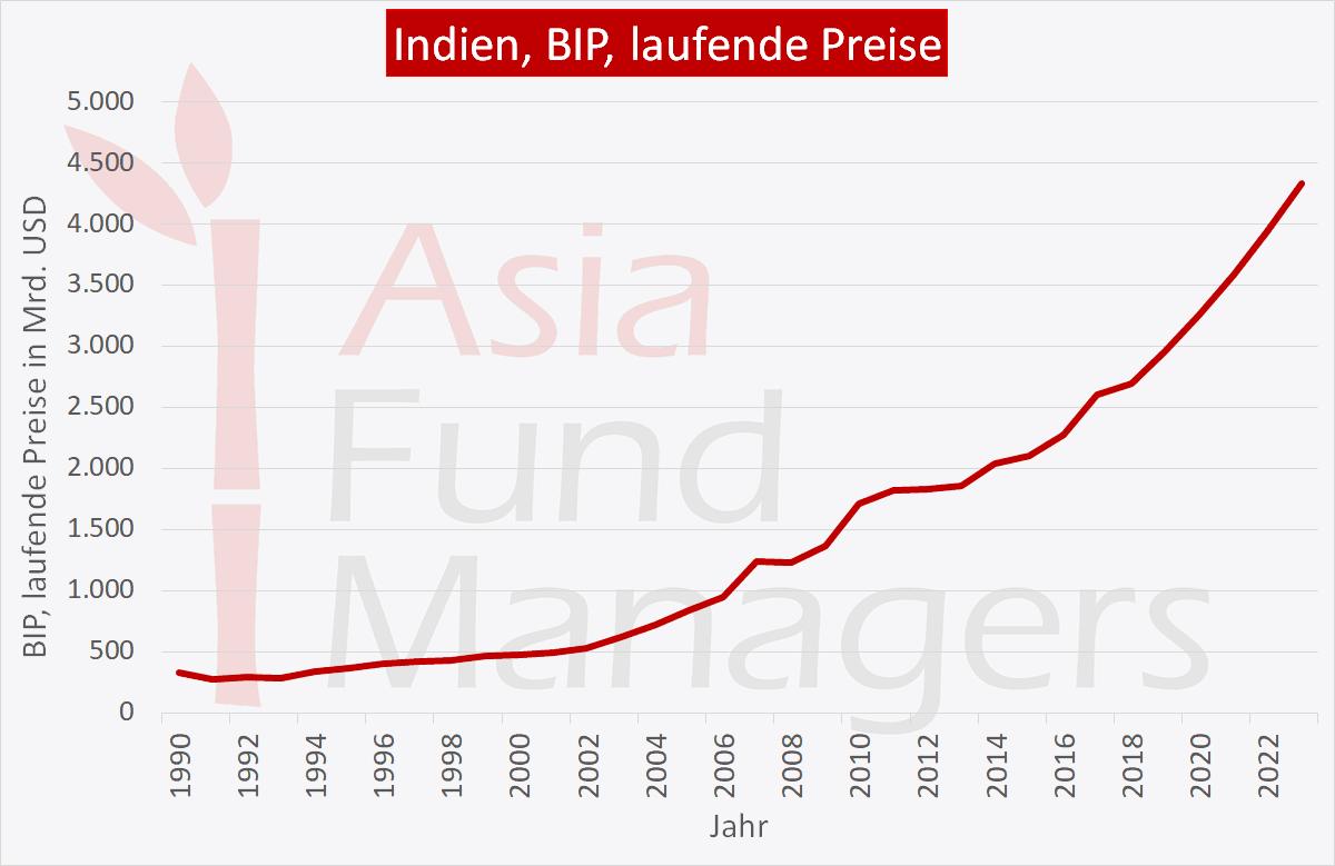 Indien Wirtschaft: BIP laufende Preise
