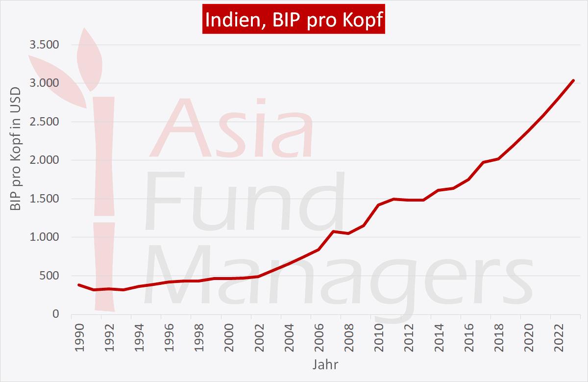 Indien Wirtschaft: BIP pro Kopf