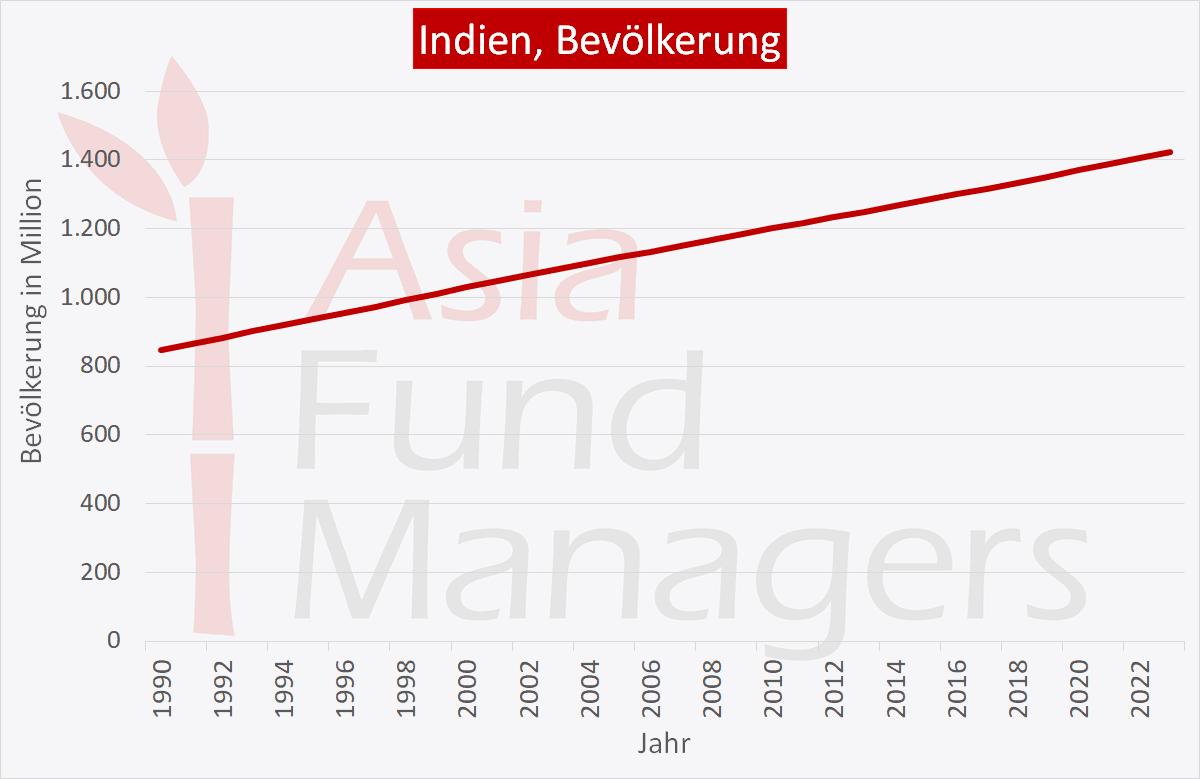 Indien Wirtschaft: Bevölkerung