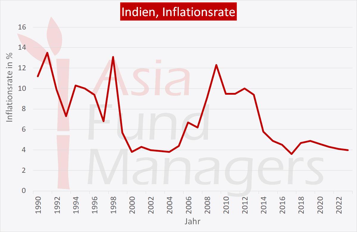 Indien Wirtschaft: Inflationsrate