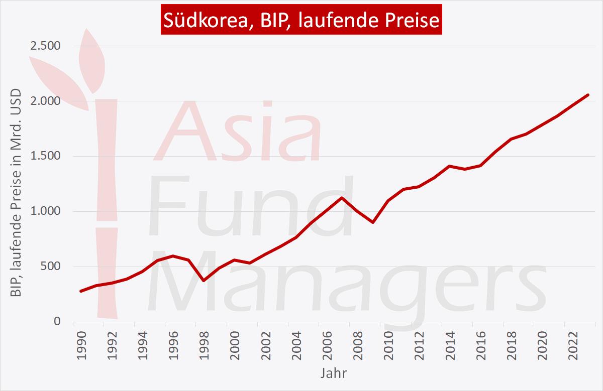 Südkorea Wirtschaft: BIP laufende Preise