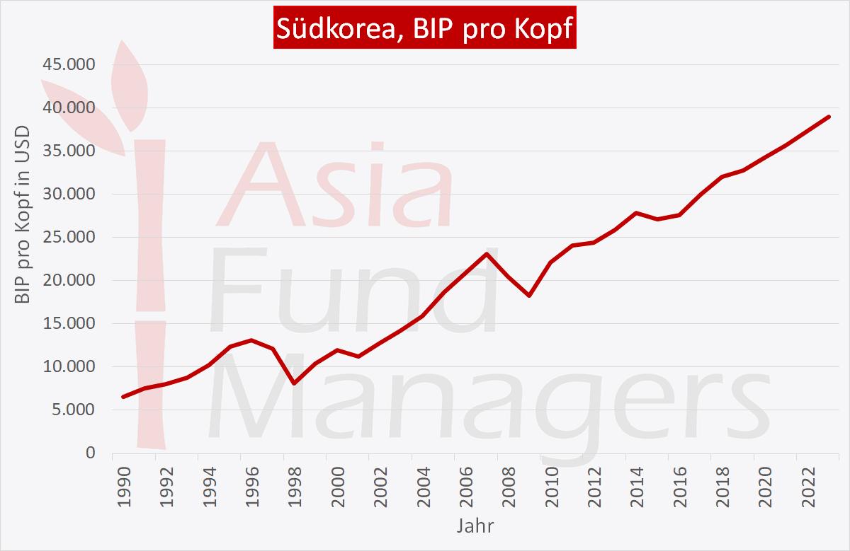 Südkorea Wirtschaft: BIP pro Kopf