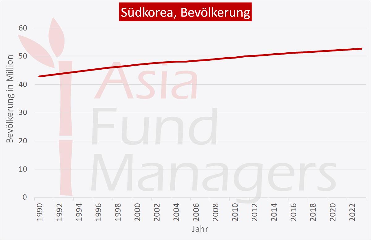 Südkorea Wirtschaft: Bevölkerung
