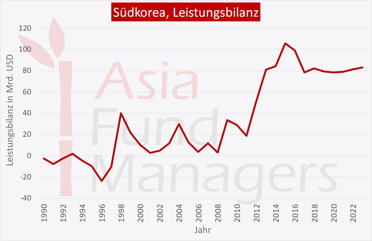 Südkorea Wirtschaft: Leistungsbilanz