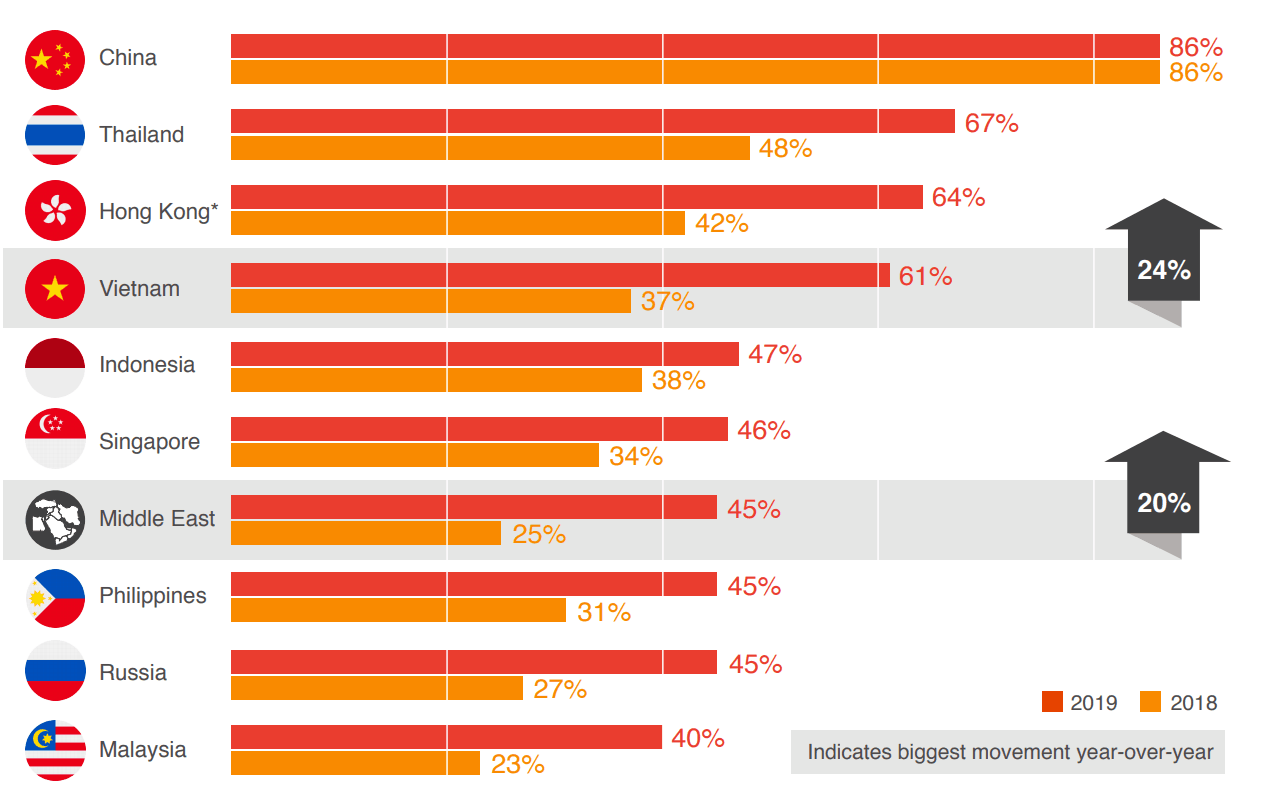 Top 10 mobile payments and growth. (Source: PwC Global Consumer Insights Survey 2019)