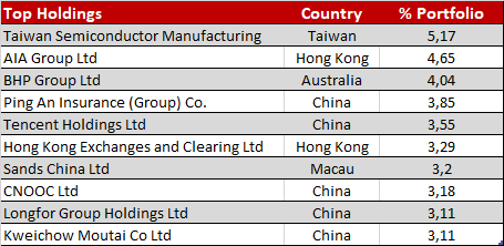 HSBC Asia Pacific Fund Top Holdings
