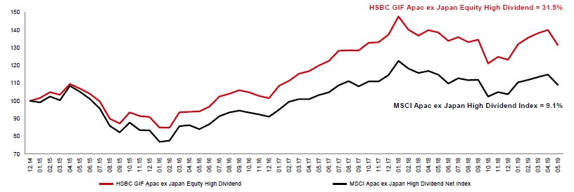 HSBC Asia Pacific ex Japan High Dividend vs. Benchmark