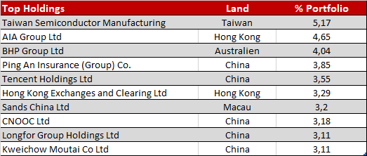 HSBC Asien Pazifik Fonds Top Holdings
