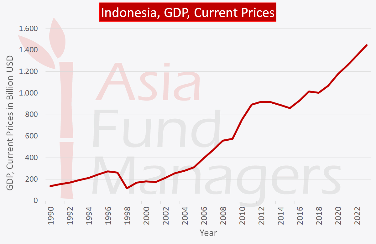 Indonesia economy: GDP current prices
