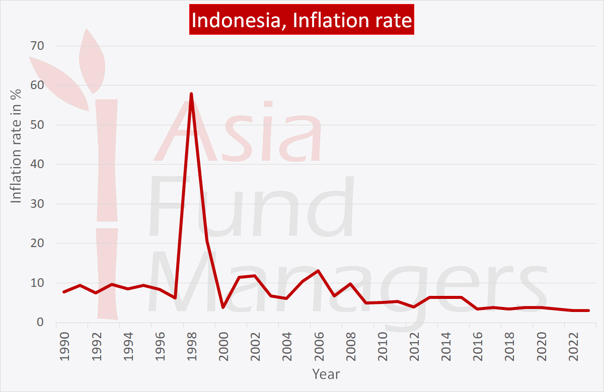 Indonesia economy: inflation rate