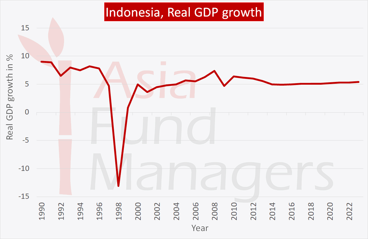 Indonesia economy: real GDP growth