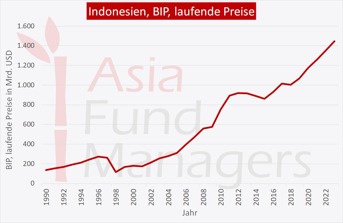 Indonesien Wirtschaft: BIP laufende Preise