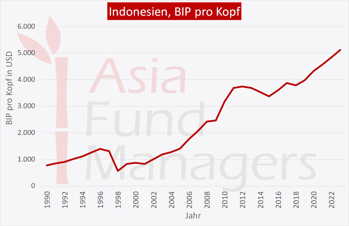 Indonesien Wirtschaft: BIP pro Kopf