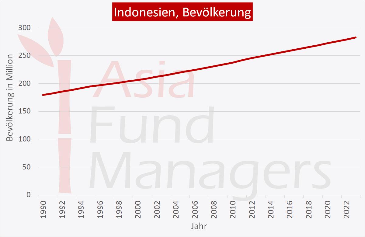 Indonesien Wirtschaft: Bevölkerung