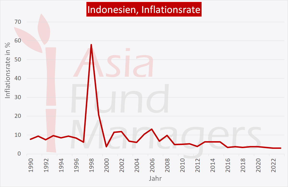 Indonesien Wirtschaft: Inflationsrate
