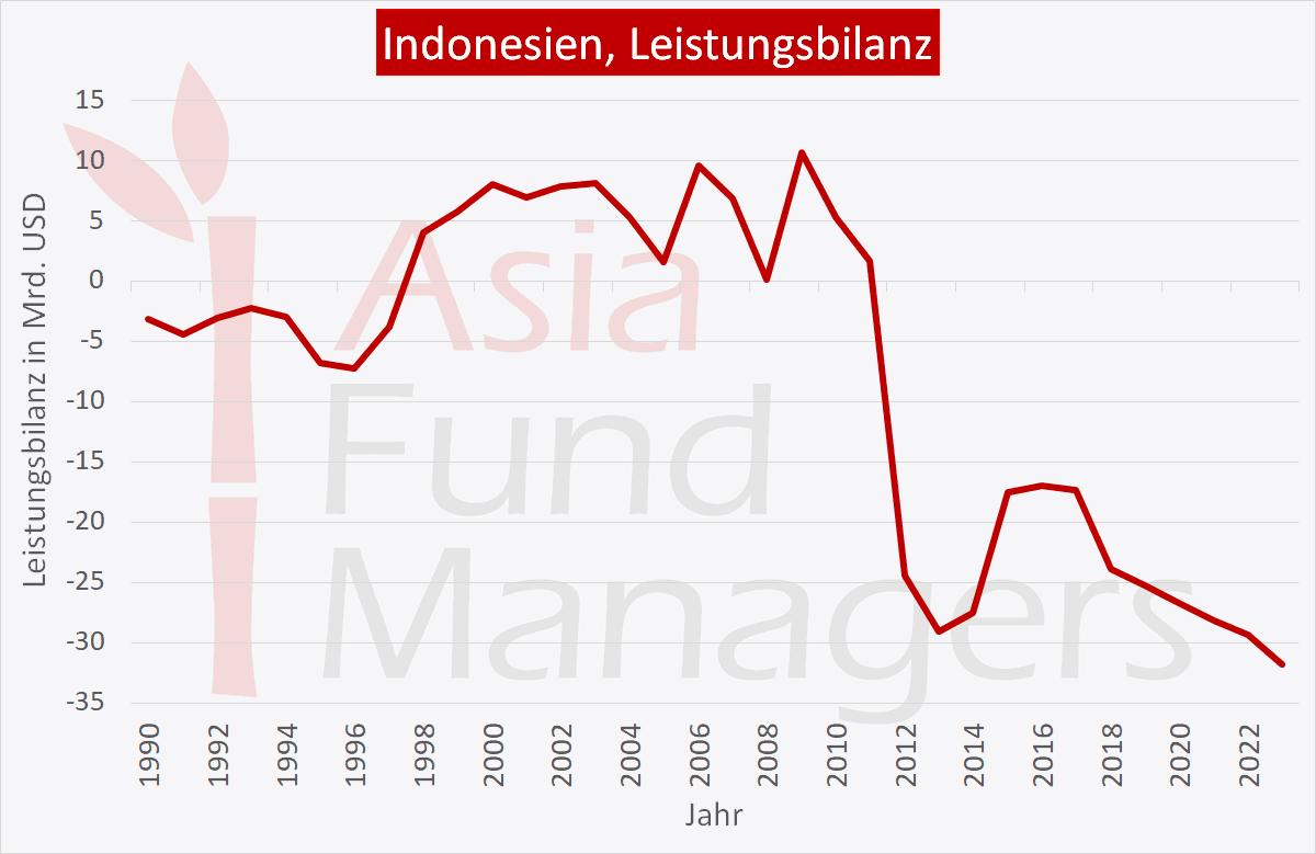 Indonesien Wirtschaft: Leistungsbilanz