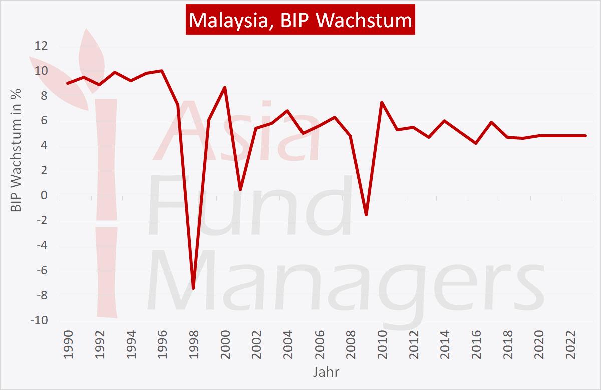 Malaysia Wirtschaft: BIP Wachstum