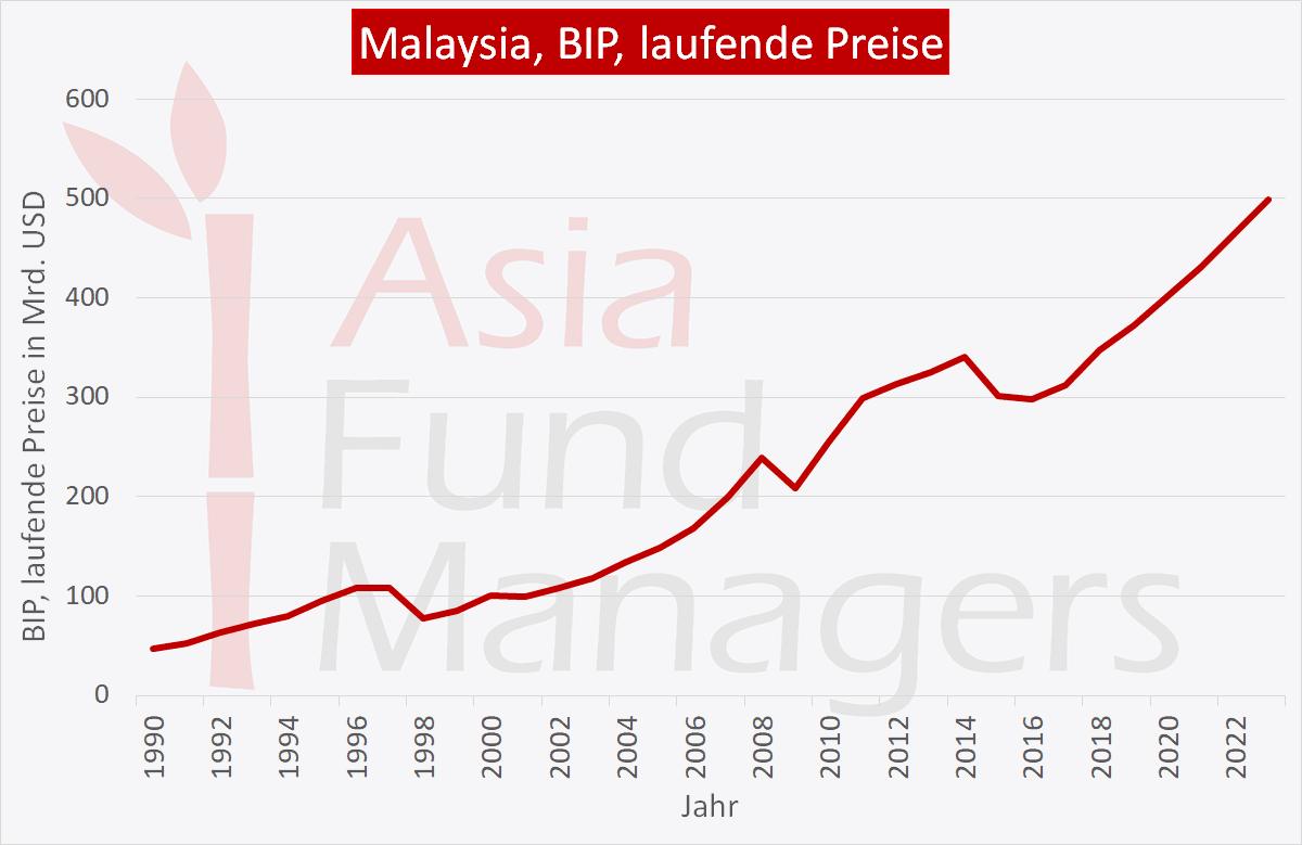 Malaysia Wirtschaft: BIP laufende Preise