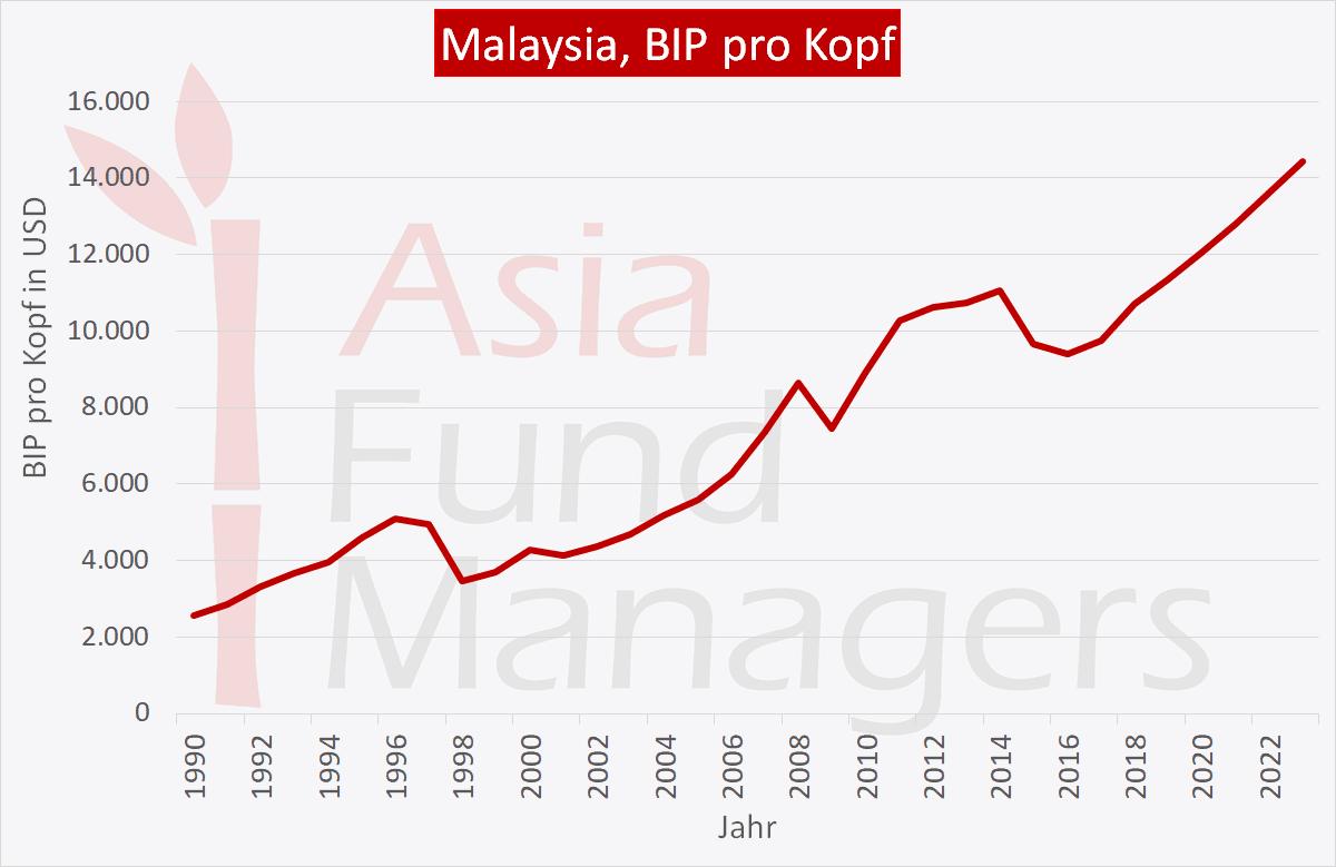 Malaysia Wirtschaft: BIP pro Kopf