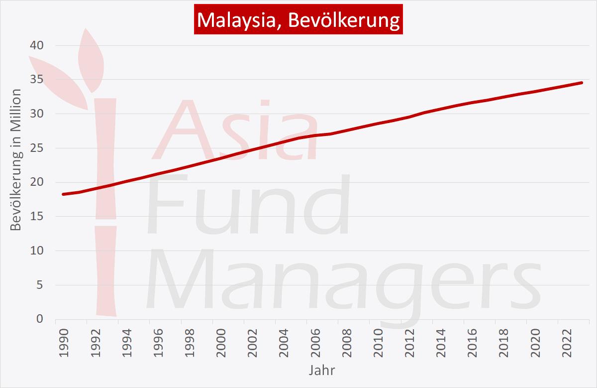 Malaysia Wirtschaft: Bevölkerung
