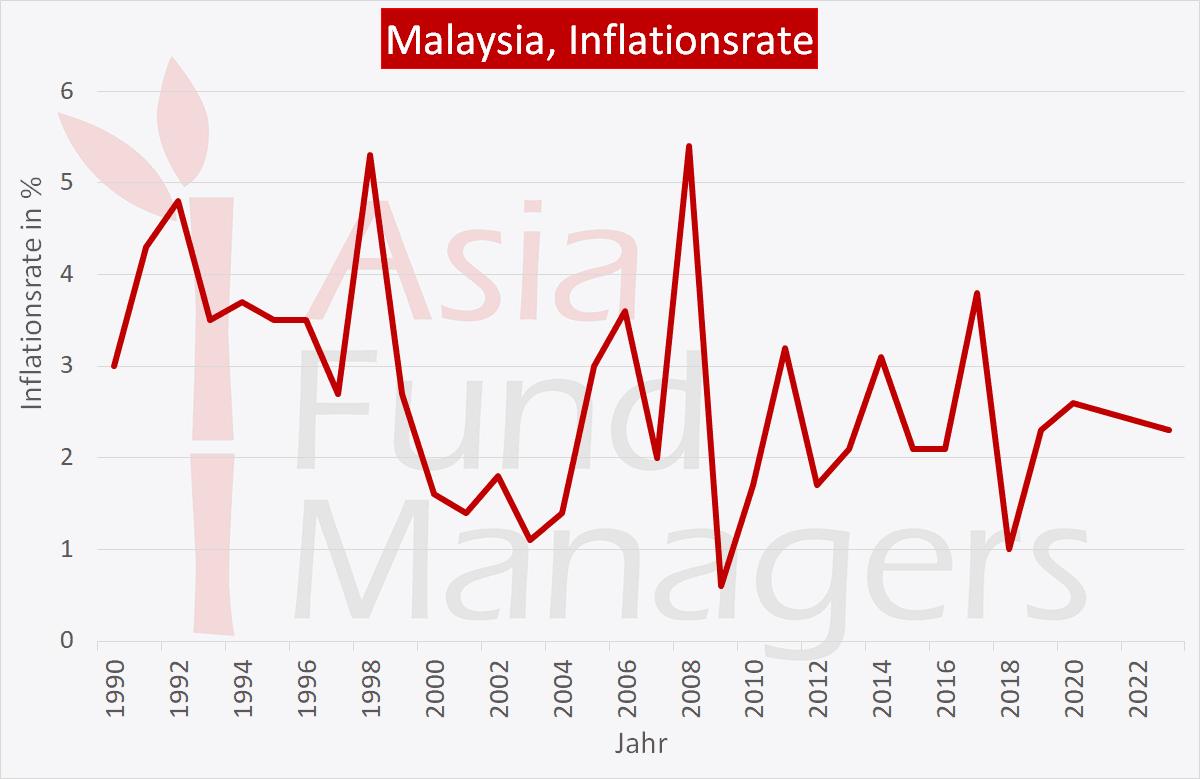 Malaysia Wirtschaft: Inflationsrate
