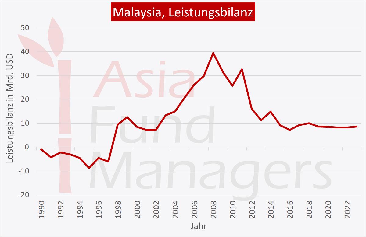 Malaysia Wirtschaft: Leistungsbilanz