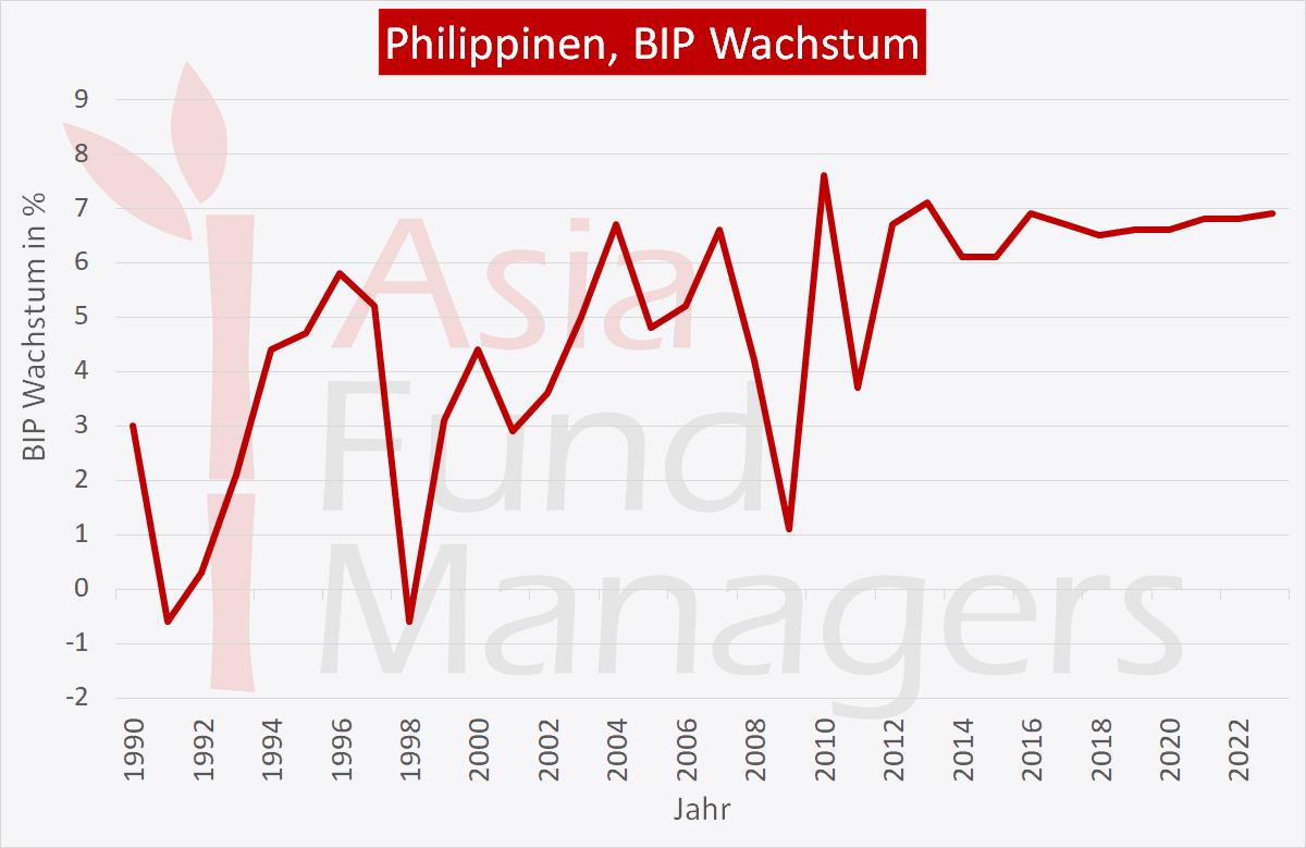Philippinen Wirtschaft: BIP Wachstum
