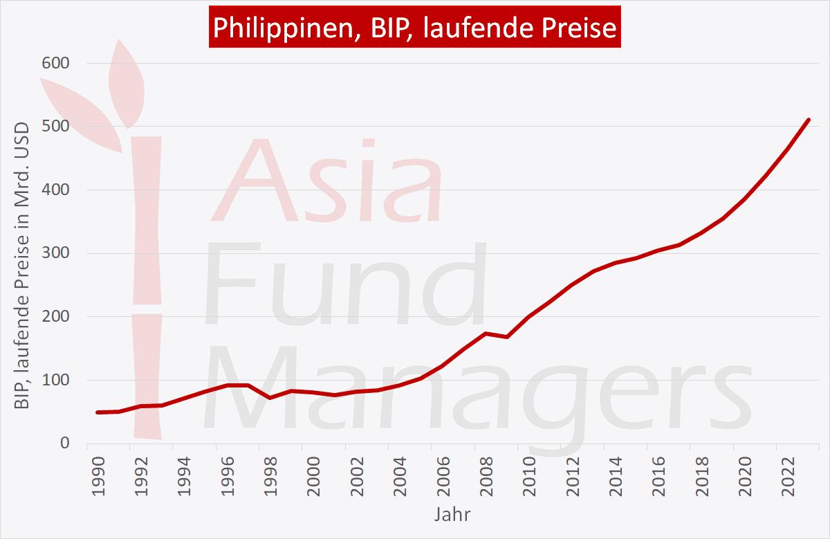 Philippinen Wirtschaft: BIP laufende Preise