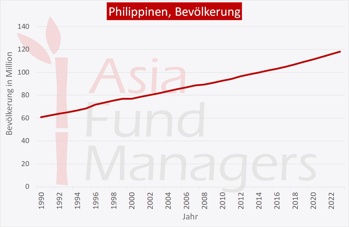 Philippinen Wirtschaft: Bevölkerung