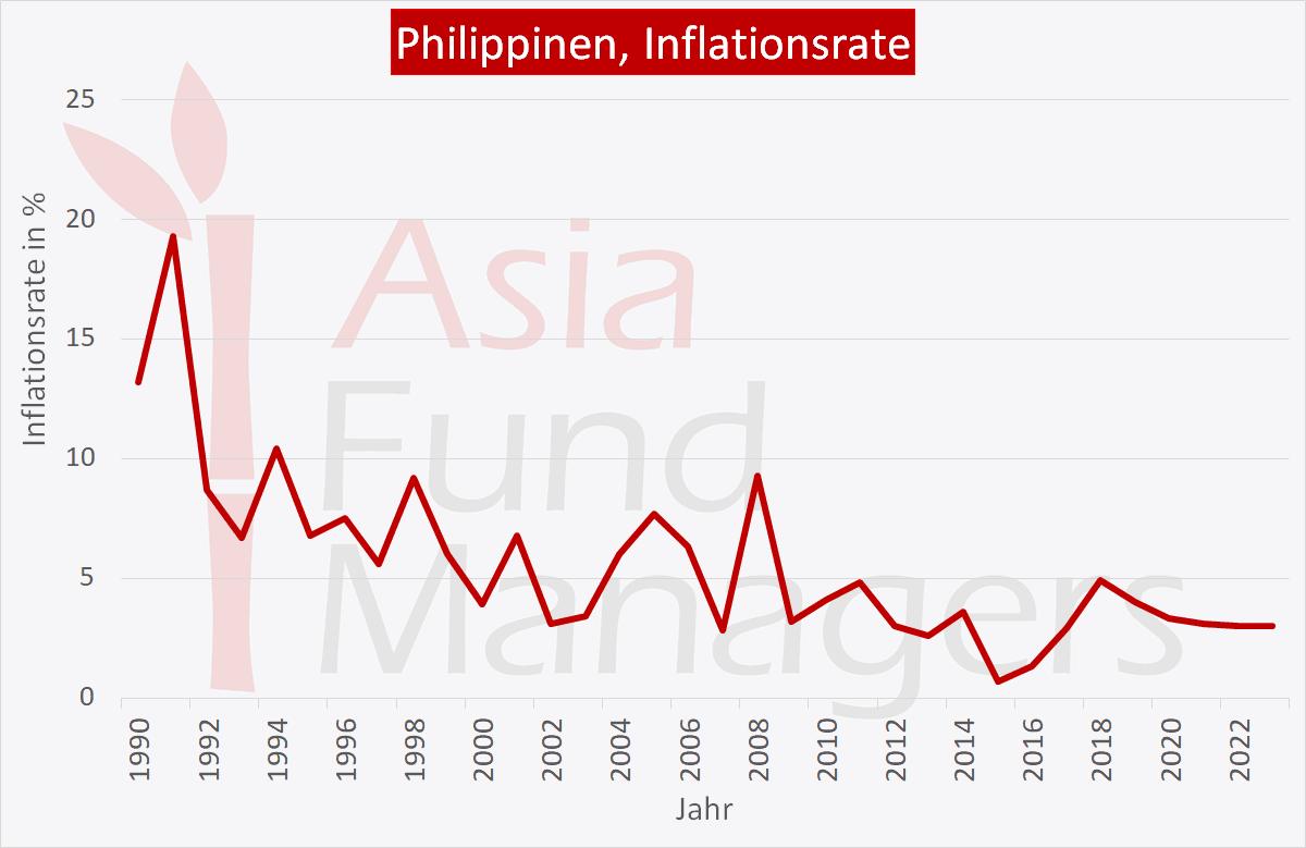 Philippinen Wirtschaft: Inflationsrate