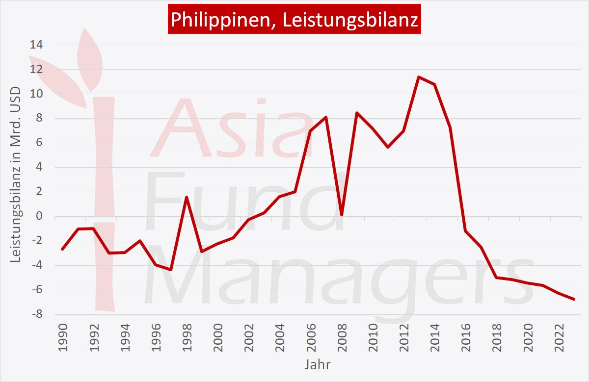 Philippinen Wirtschaft: Leistungsbilanz