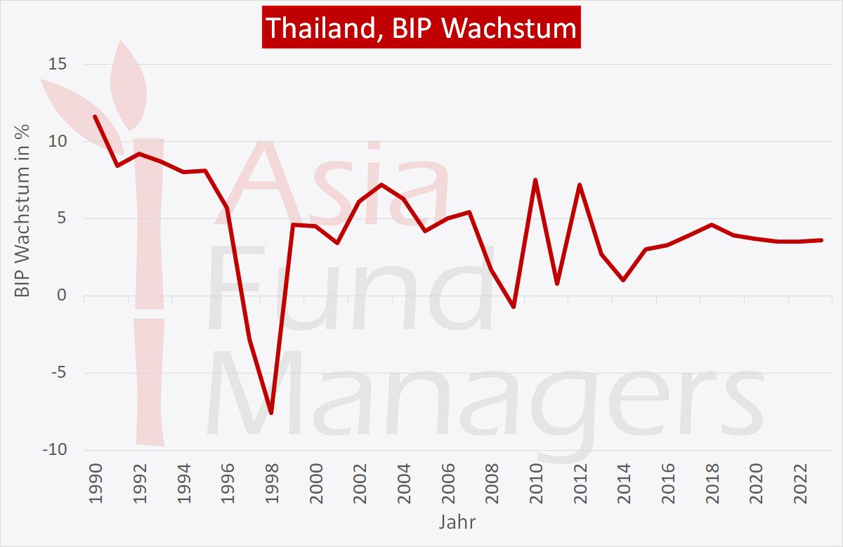 Thailand Wirtschaft: BIP Wachstum