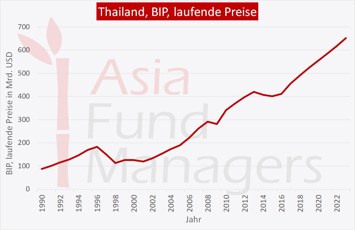 Thailand Wirtschaft: BIP laufende Preise