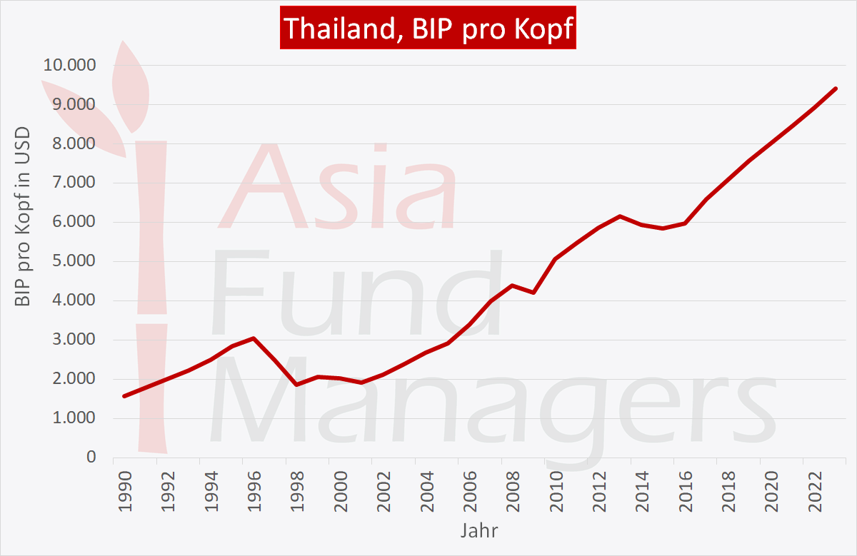 Thailand Wirtschaft: BIP pro Kopf