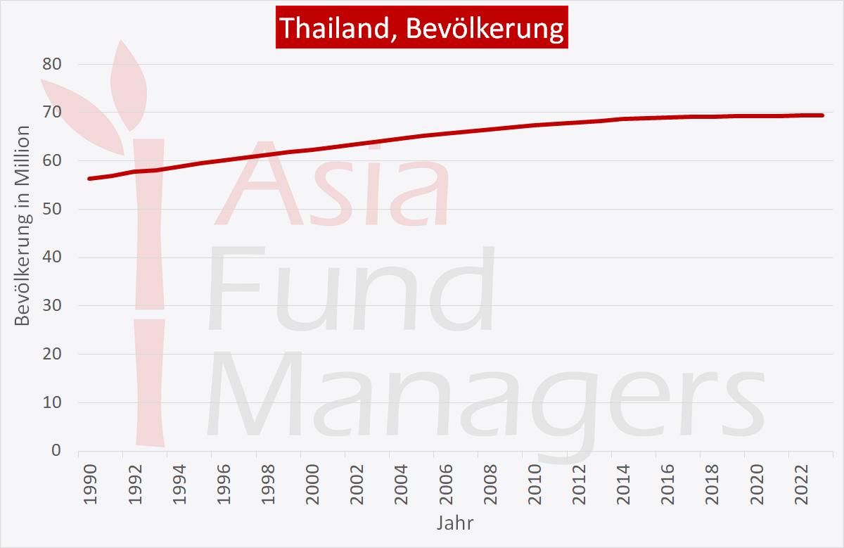Thailand Wirtschaft: Bevölkerung