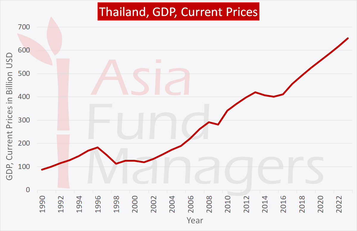 Thailand economy: GDP current prices