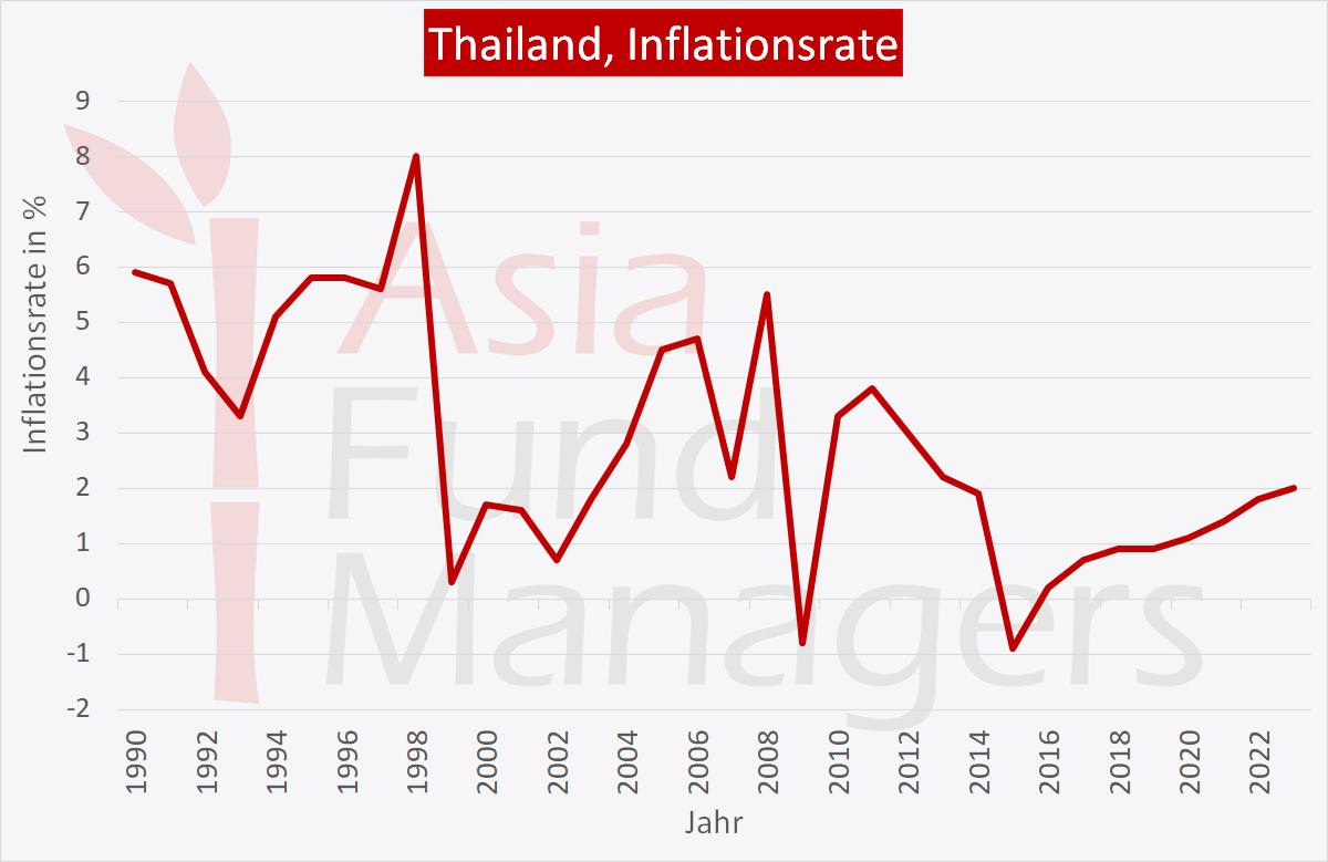 Thailand Wirtschaft: Inflationsrate