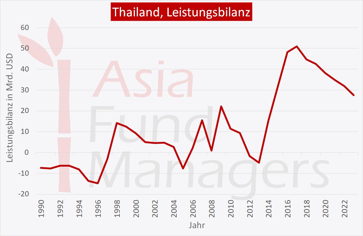 Thailand Wirtschaft: Leistungsbilanz