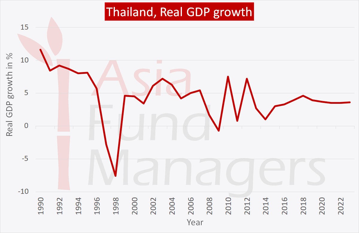 Thailand economy: Real GDP growth