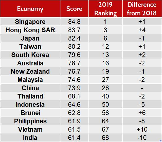 Asia-Pacific ranking - 2019 Global Competitiveness Report. (Source: World Economic Forum)