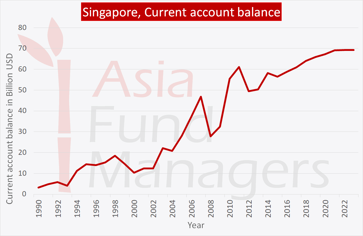 Singapore Economy: Current account balance